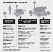 MOON 8 - NASA'S MARS ROVERS COMPARED