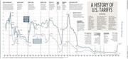 A HISTORY OF U.S. TARIFFS