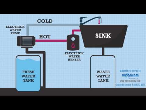 How Does Monsam Portable Sink Works (800 513-8562)