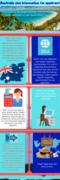 Australia visa information for applicant