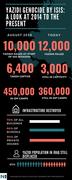 Yazidi genocide by ISIS statistics