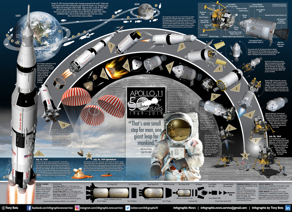 APOLLO 50TH POSTER USA low res
