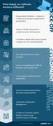 The LAYOUTindex Software Development Process