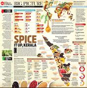 Spice it up Kerala