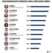 Total speaking time at the September 12th debate