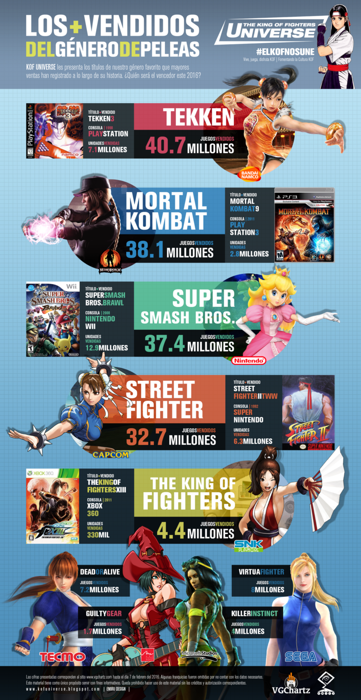 Infografia KOF Universe