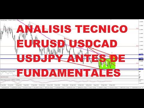Video Análisis: EURUSD antes de fundamentales FOMC analisis tecnico USDCAD GBPUSD USDJPY