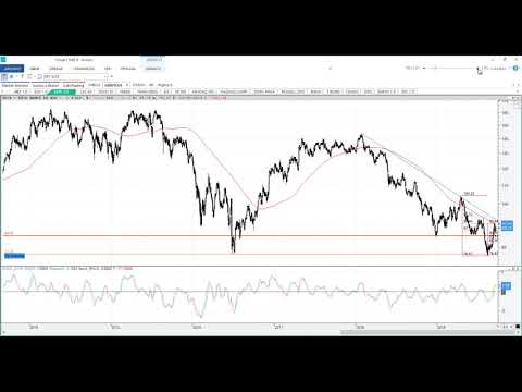 Video Análisis con Roberto Moro: Análisis indices, estamos donde estábamos