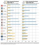 Elite University Enrollment by Race