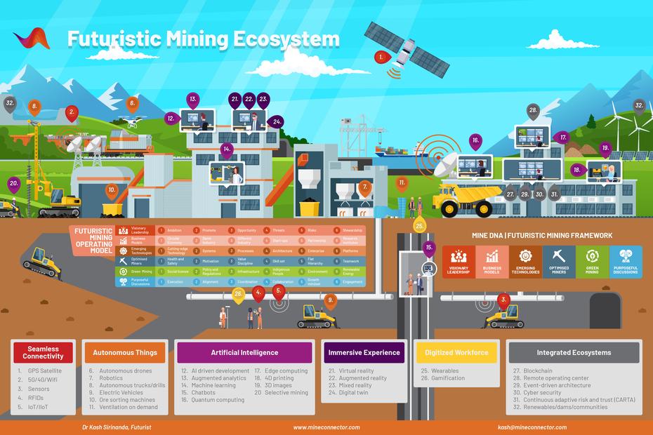 Dr Kash Futuristic Mining