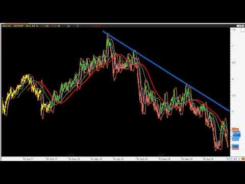 Video Análisis por Kostarof: IBEX35, DAX, Dow Jones y Gestamp