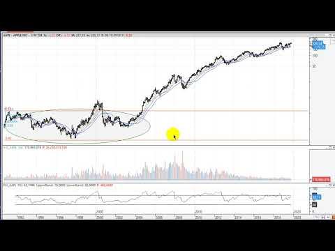 Video Análisis por Kostarof: IBEX35, DAX, Dow Jones, Amazon, Apple, Google, Iberdrola y Cellnex