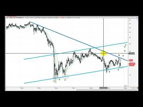 Video Análisis por Kostarof: Dow Jones y grupo Teekay