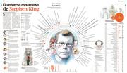 El Universo Misterioso de Stephen King