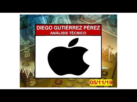 Análisis Técnico de Apple.