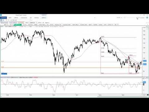 Video Análisis con Roberto Moro: Análisis índice sectorial bancario europeo