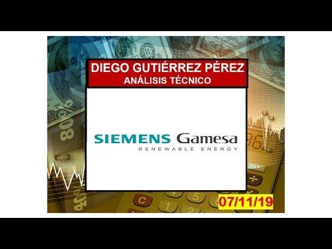 Análisis Técnico de Siemens Gamesa.