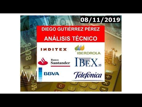 Análisis del #IBEX35, #Santander, #BBVA, #Iberdrola, #Inditex y #Telefónica (08/11/19).