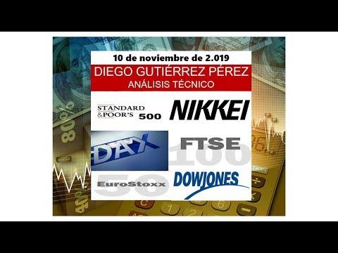 Análisis Técnico de Índices Bursátiles. (10/11/19).