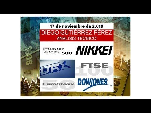 Análisis Técnico de Índices Bursátiles. (17/11/19).