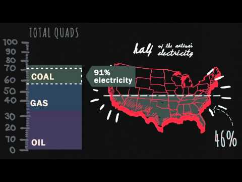 How Much Energy Does the U.S. Use?