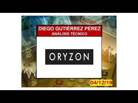 Análisis Técnico de Oryzon Genomics.