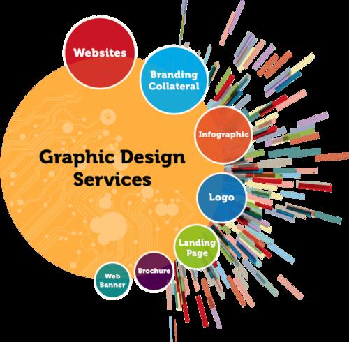 Top Graphic Designing Company in Delhi