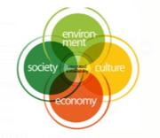 Sustentabilidade Liberal
