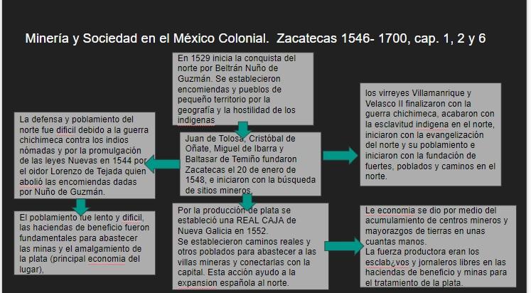 """cuadro de """"MINERIA Y SOCIEDAD EN EL MEXICO COLONIAL...."""