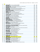 Jessie Lynn is #43 - NMW Country FM Main Chart