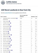 100 Worst Landlords