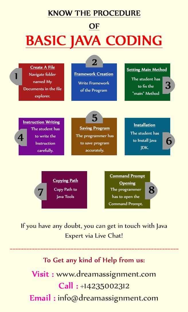 Know The Procedure of Basic Java Coding