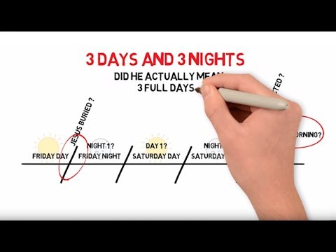 Timeline Explaining 3 Days & Nights - Easter / Passover