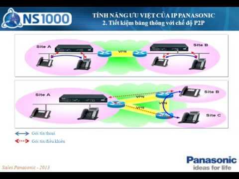 Tổng đài 3 KX NS1000 IP EXTENSION FINAL