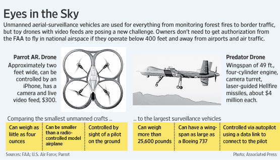 DIY Drones in the Wall Street Journal - DIY Drones