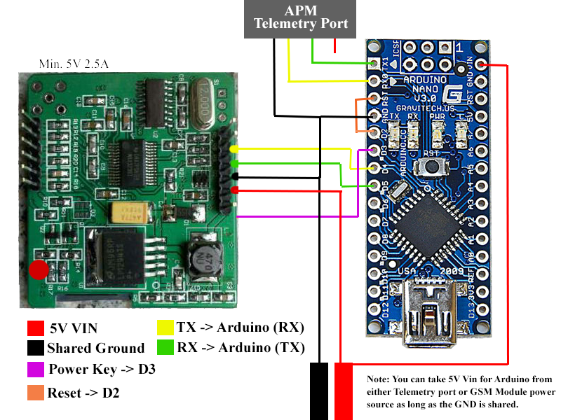 Adding External Configuration GPRS Telemetry Module to APM 2 6 or