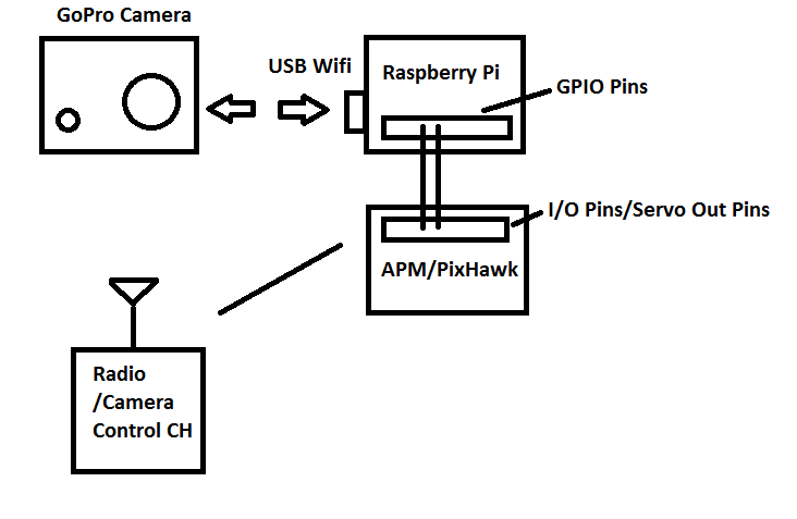 How to control a GoPro Camera on APM/Pixhawk with a Raspberry PI