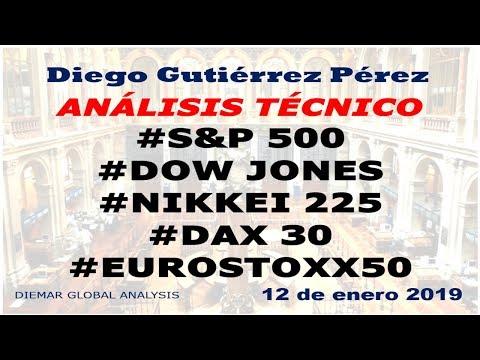 Análisis Técnico de los Principales Índices Bursátiles (12/01/19).