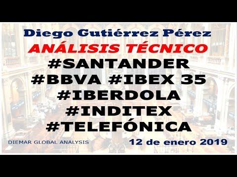 Análisis de #IBEX35, #Santander, #BBVA, #Iberdrola, #Inditex y #Telefónica (12/01/19).