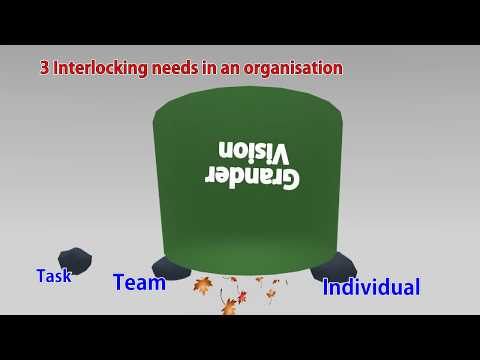 3 Interlocking Needs In An Organisation