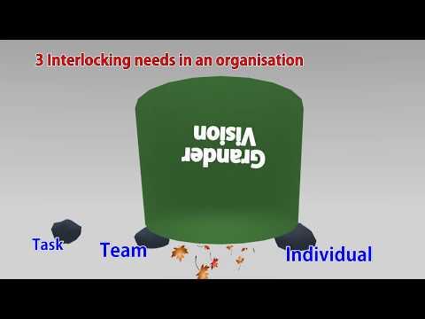 3 Interlocking Needs In An Organisation