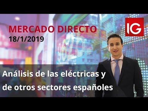 Video Análisis con Sergio Ávila: IBEX35, DAX, SP500, Ence, CIE, Merlin, Acciona, Enagas, Ferrovial, Iberdrola, REE y Viscofan