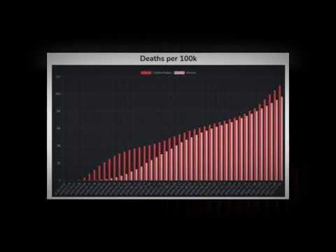 covid comparison charts