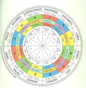 Taller de Refuerzo del Conocimiento Astrológico