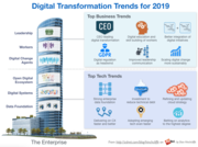 digital transformation lessons learned best practices trends for 2019