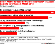 How American Internet Users Access Their Financial Information