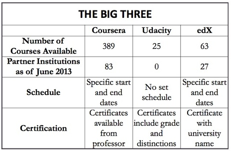 Should you Add your Coursera, Udacity, or DataCamp Training to your