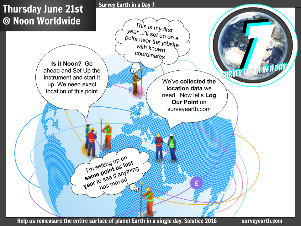Thursday 9 21 18 is Survey Earth in a Day 7 - Log A Point