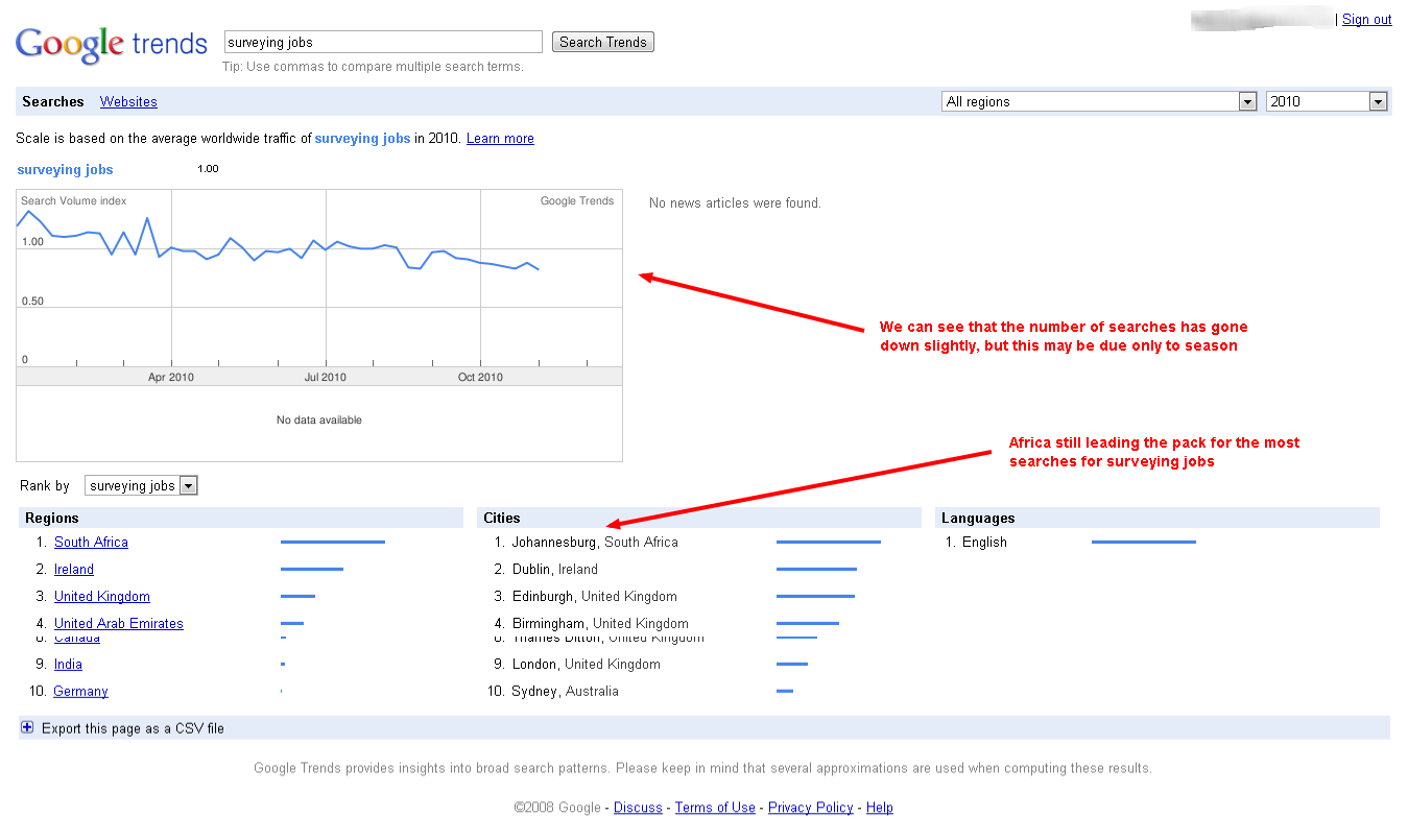 Searches for Surveying Jobs Google Trends 2010 Only