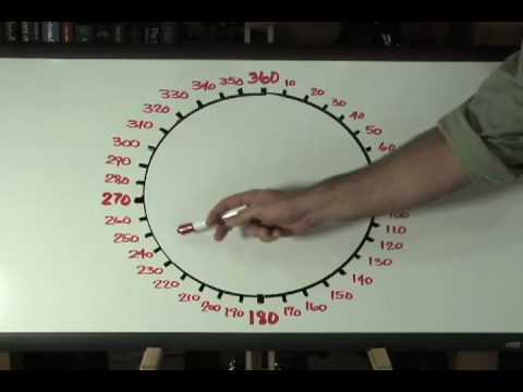 Map and Compass Basics: Directions-Azimuth Method